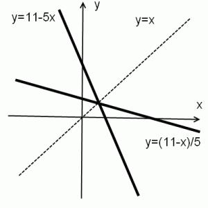 пример обратных функций
