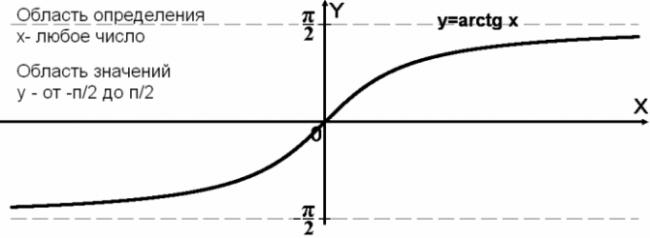 y=arctg x